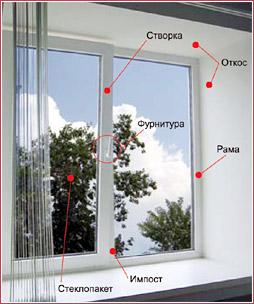 Из чего состоят окна.