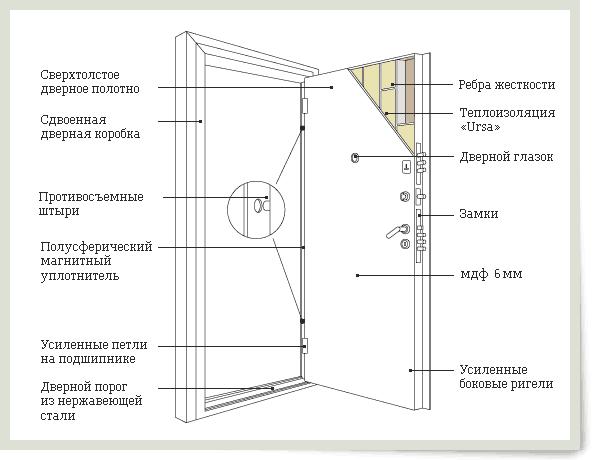 Конструкция стальной двери Кондор